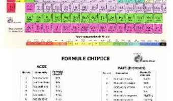 Pret Carte Tabelul Periodic al elementelor